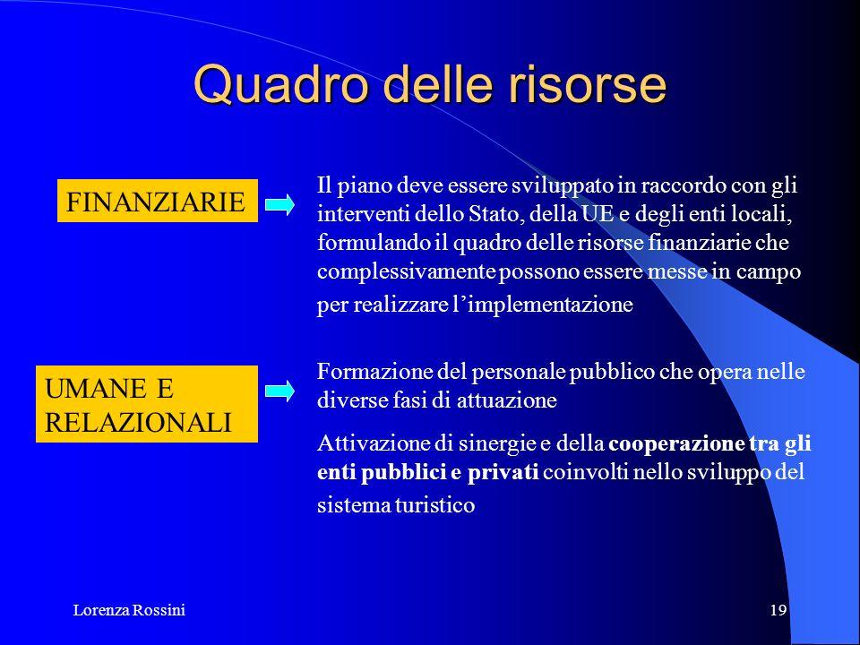 Lorenza Rossini19 Quadro delle risorse Il piano deve essere sviluppato in raccordo con gli interventi dello Stato, della UE e degli enti locali, formu