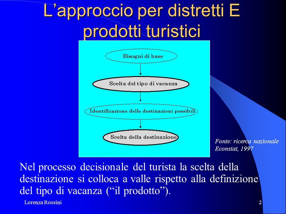 Lorenza Rossini2 Lapproccio per distretti E prodotti turistici Nel processo decisionale del turista la scelta della destinazione si colloca a valle ri