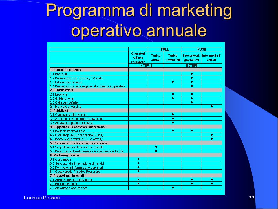 Lorenza Rossini22 Programma di marketing operativo annuale