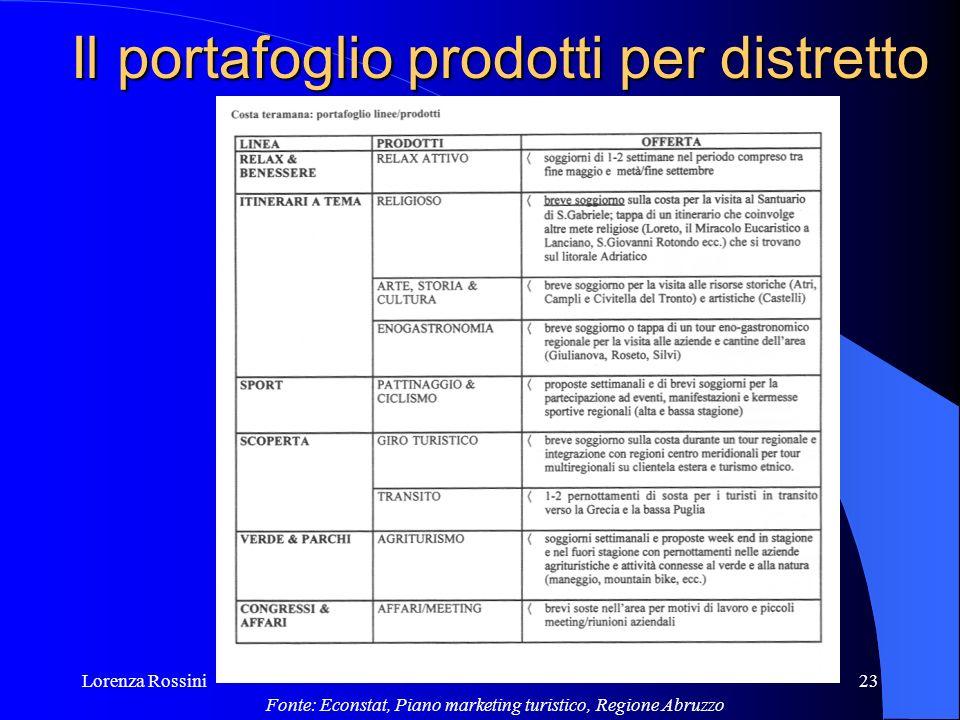 Lorenza Rossini23 Il portafoglio prodotti per distretto Fonte: Econstat, Piano marketing turistico, Regione Abruzzo