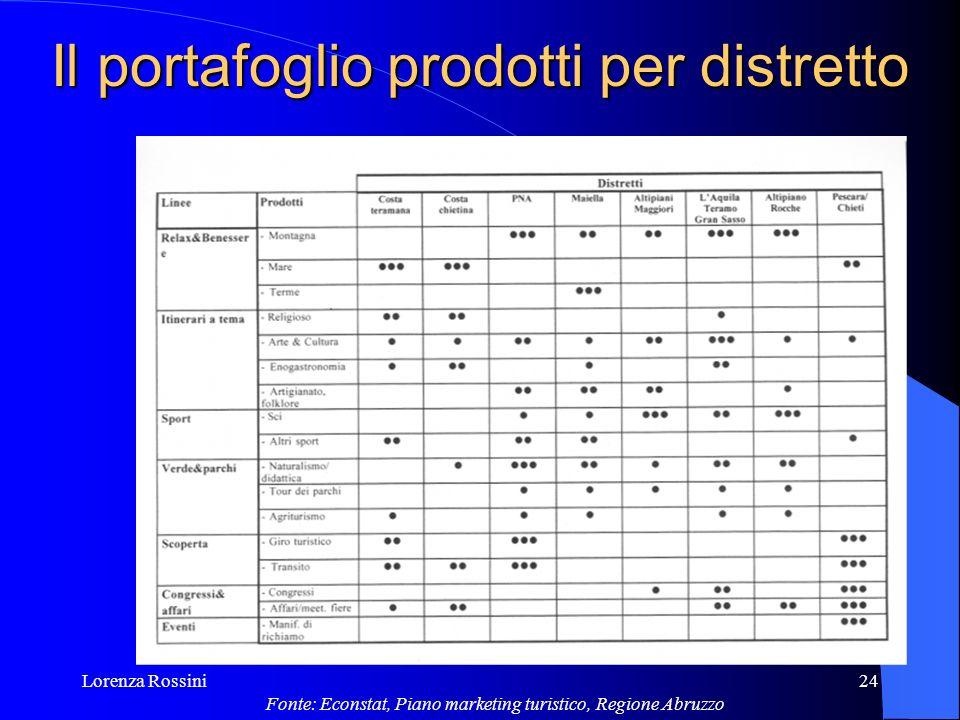 Lorenza Rossini24 Il portafoglio prodotti per distretto Fonte: Econstat, Piano marketing turistico, Regione Abruzzo
