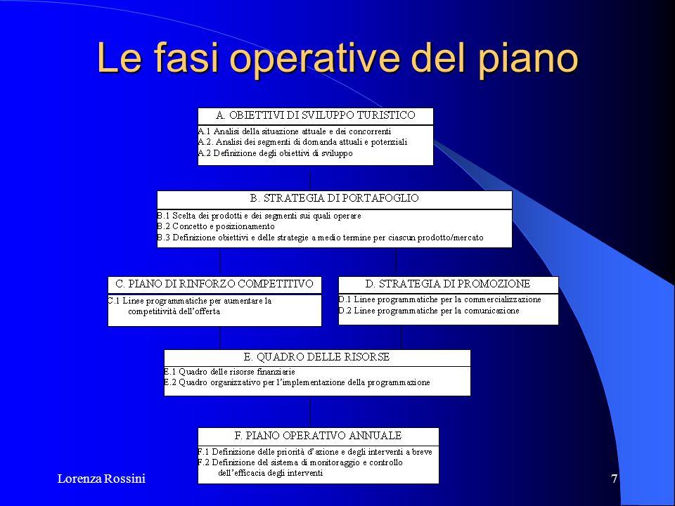 Lorenza Rossini7 Le fasi operative del piano