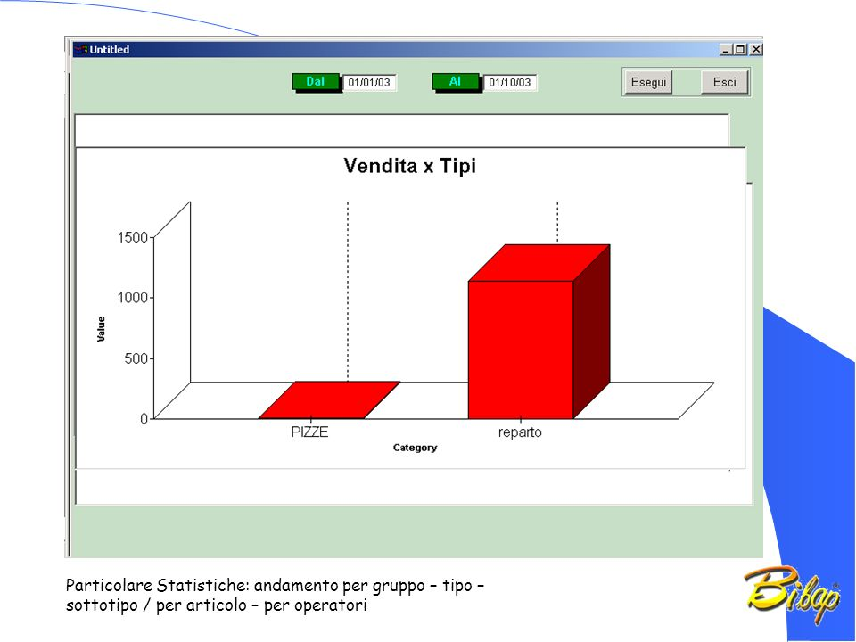 Particolare Statistiche: andamento per gruppo – tipo – sottotipo / per articolo – per operatori