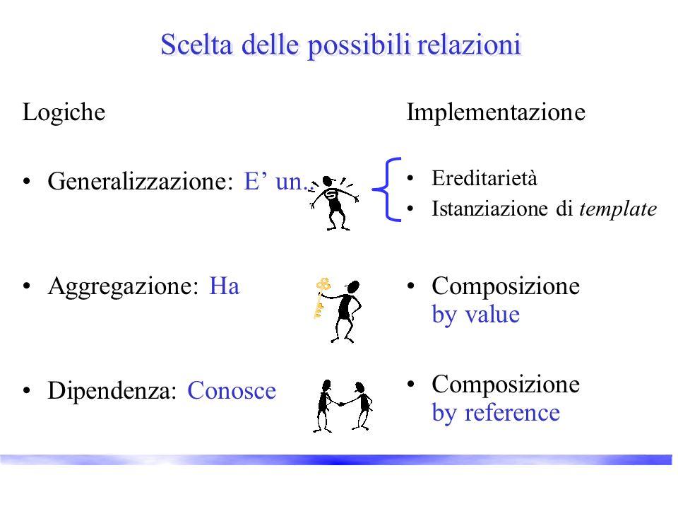 Scelta delle possibili relazioni Logiche Generalizzazione: E un.. Aggregazione: Ha Dipendenza: Conosce Implementazione Ereditarietà Istanziazione di t