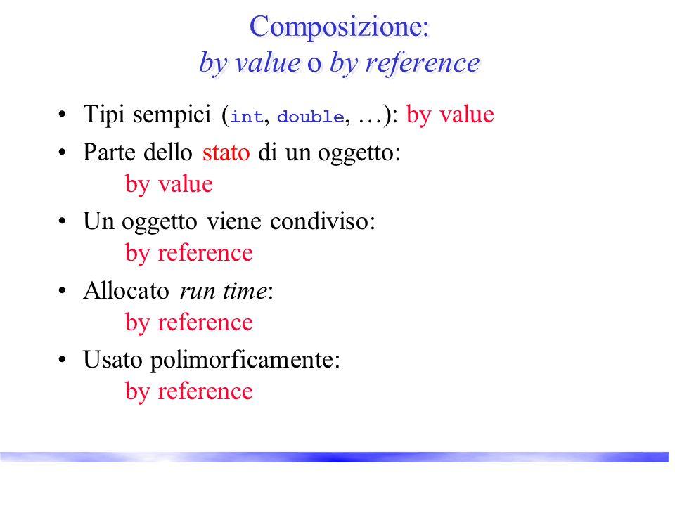 Composizione: by value o by reference Tipi sempici ( int, double, …): by value Parte dello stato di un oggetto: by value Un oggetto viene condiviso: b