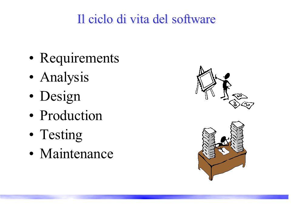 Il ciclo di vita del software Requirements Analysis Design Production Testing Maintenance