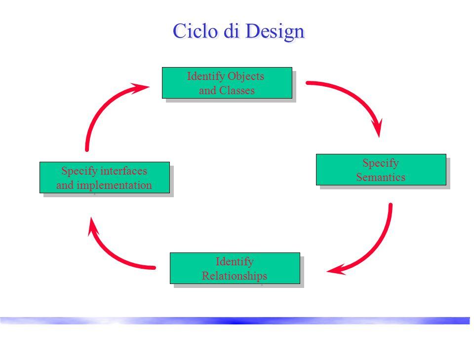 Ciclo di Design Specify Semantics Specify Semantics Identify Objects and Classes Identify Objects and Classes Specify interfaces and implementation Sp