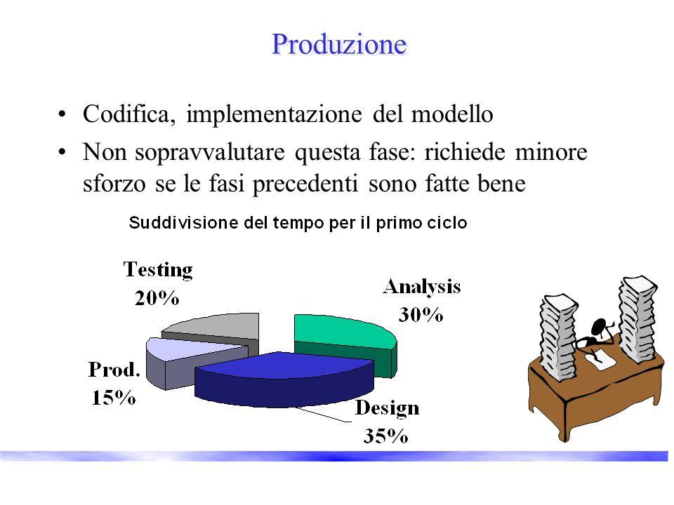 Produzione Codifica, implementazione del modello Non sopravvalutare questa fase: richiede minore sforzo se le fasi precedenti sono fatte bene