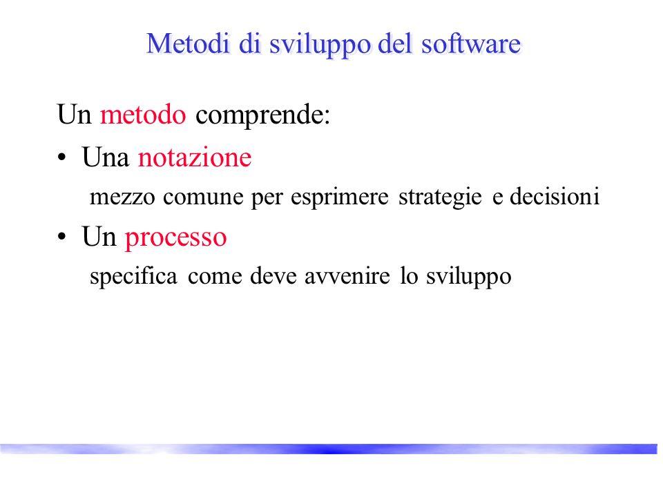 Metodi di sviluppo del software Un metodo comprende: Una notazione mezzo comune per esprimere strategie e decisioni Un processo specifica come deve avvenire lo sviluppo