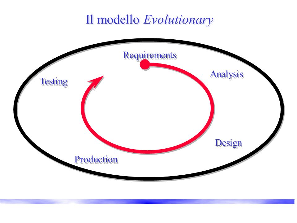 Il modello Evolutionary Requirements Analysis Design Production Testing