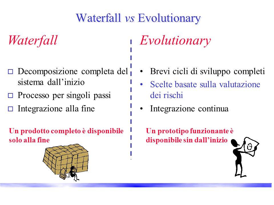 Waterfall vs Evolutionary Evolutionary Brevi cicli di sviluppo completi Scelte basate sulla valutazione dei rischi Integrazione continua Waterfall o Decomposizione completa del sistema dallinizio o Processo per singoli passi o Integrazione alla fine Un prodotto completo è disponibile solo alla fine Un prototipo funzionante è disponibile sin dallinizio