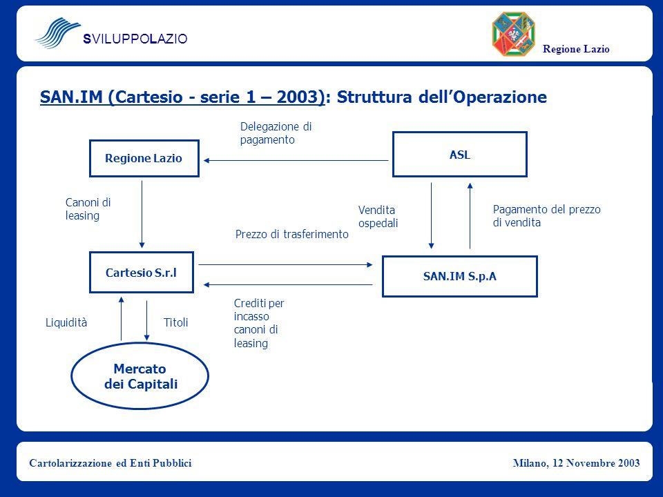 SVILUPPOLAZIO Regione Lazio Cartolarizzazione ed Enti PubbliciMilano, 12 Novembre 2003 SAN.IM (Cartesio - serie 1 – 2003): Struttura dellOperazione Re