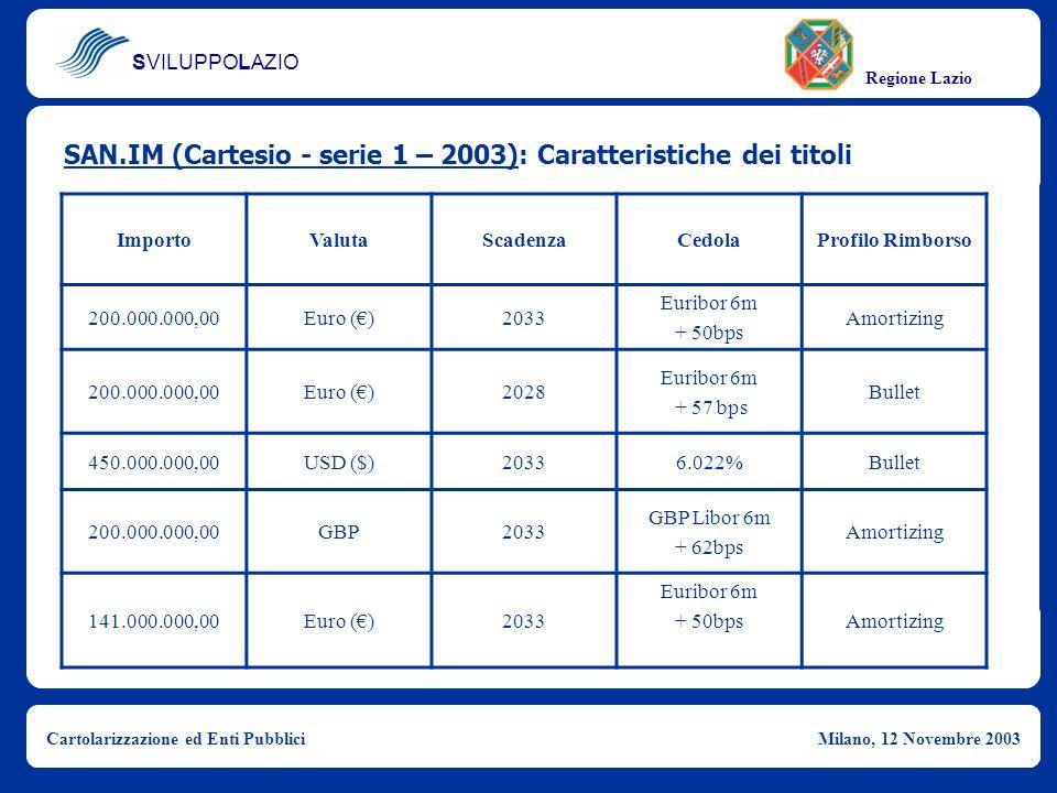 SVILUPPOLAZIO Regione Lazio Cartolarizzazione ed Enti PubbliciMilano, 12 Novembre 2003 SAN.IM (Cartesio - serie 1 – 2003): Caratteristiche dei titoli