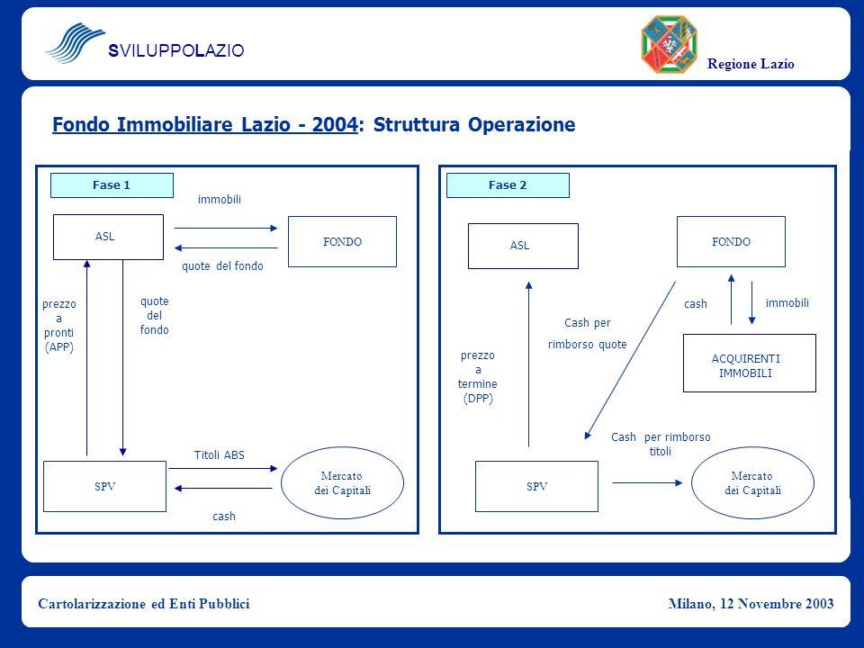 SVILUPPOLAZIO Regione Lazio Cartolarizzazione ed Enti PubbliciMilano, 12 Novembre 2003 Fondo Immobiliare Lazio - 2004: Struttura Operazione quote del