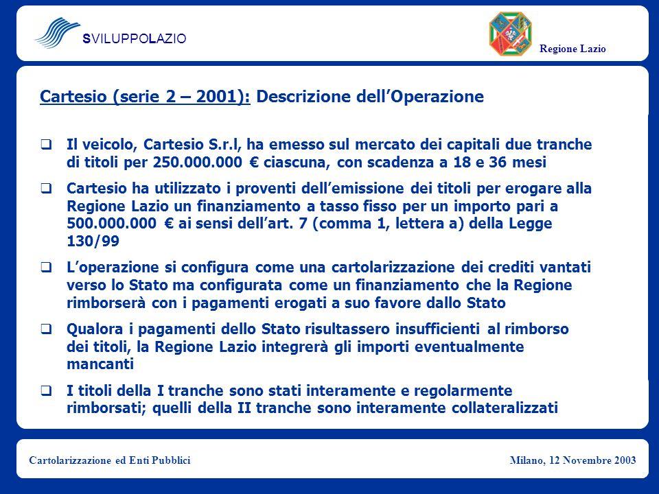 SVILUPPOLAZIO Regione Lazio Cartolarizzazione ed Enti PubbliciMilano, 12 Novembre 2003 Cartesio (serie 2 – 2001): Struttura dellOperazione Regione Lazio Cartesio S.r.l Mercato dei Capitali ASL/AO Liquidità Cartolarizzazione: Fondi statali a parziale copertura del deficit della Sanità Liquidità Titoli ABS ImportoValutaScadenza Profilo Rimborso 250.000.000,00Euro () Agosto 2002 Bullet 250.000.000,00Euro () Febbraio 2004 Bullet