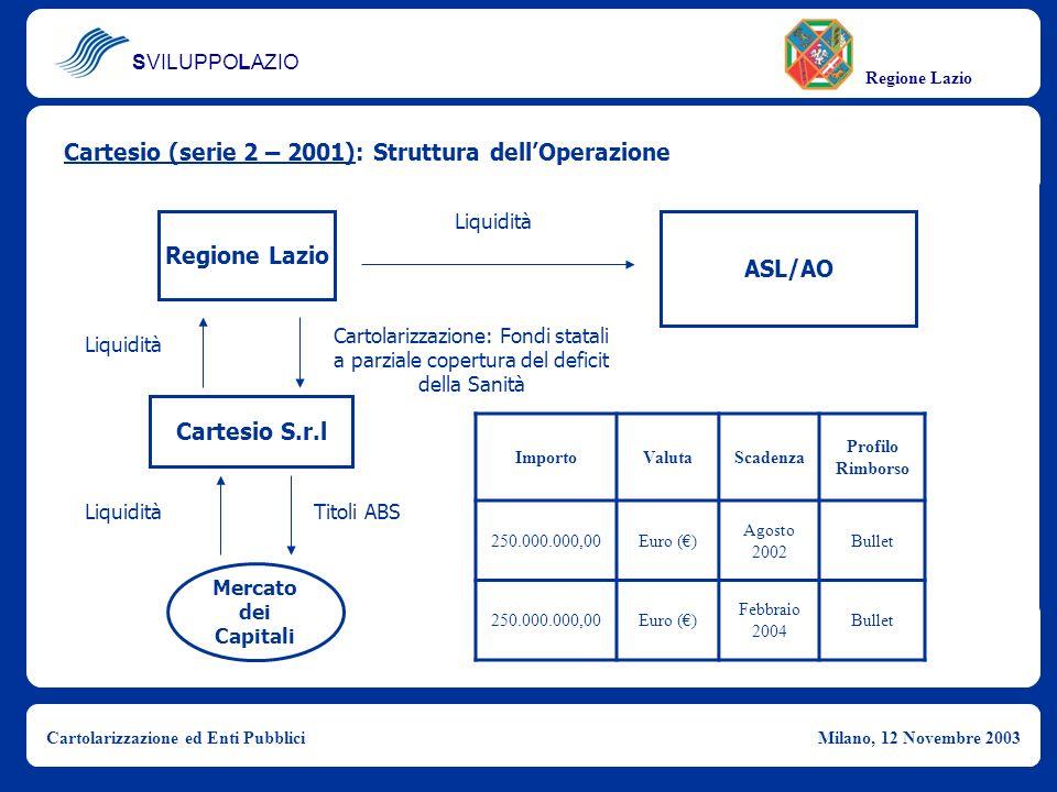 SVILUPPOLAZIO Regione Lazio Cartolarizzazione ed Enti PubbliciMilano, 12 Novembre 2003 Cartesio (serie 2 – 2001): Struttura dellOperazione Regione Laz