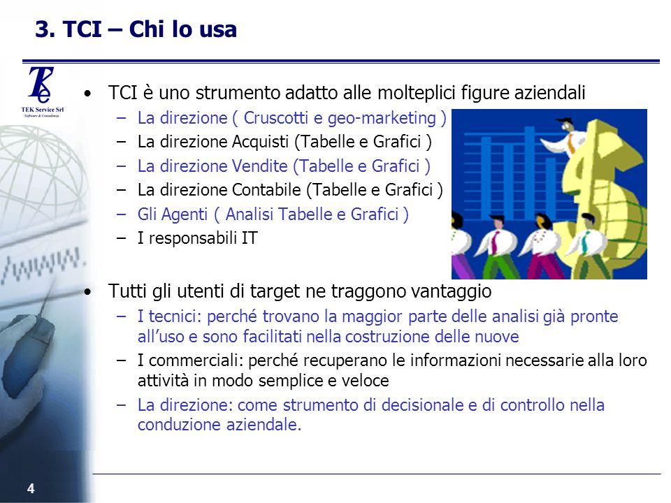 4 3. TCI – Chi lo usa TCI è uno strumento adatto alle molteplici figure aziendali –La direzione ( Cruscotti e geo-marketing ) –La direzione Acquisti (