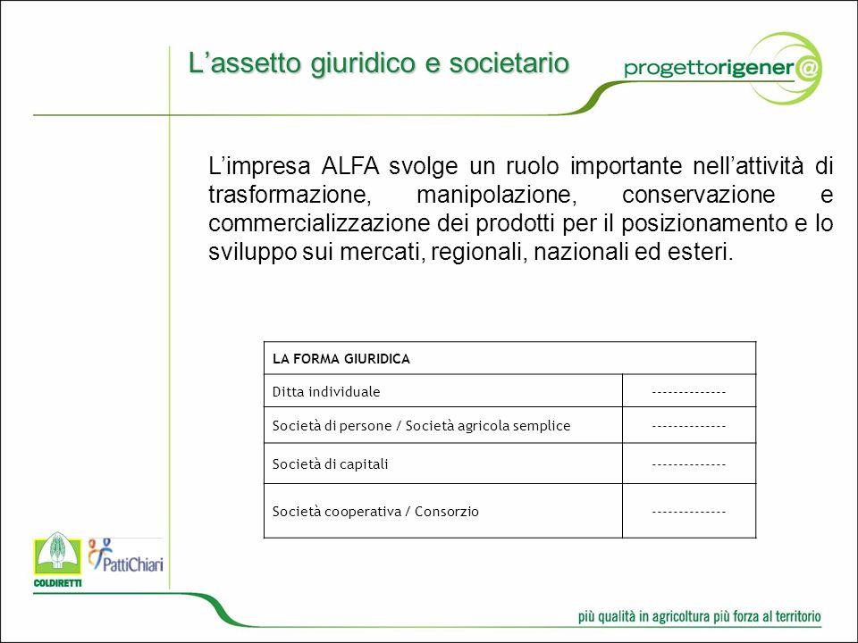 Lassetto giuridico e societario LA FORMA GIURIDICA Ditta individuale-------------- Società di persone / Società agricola semplice-------------- Società di capitali-------------- Società cooperativa / Consorzio-------------- Limpresa ALFA svolge un ruolo importante nellattività di trasformazione, manipolazione, conservazione e commercializzazione dei prodotti per il posizionamento e lo sviluppo sui mercati, regionali, nazionali ed esteri.