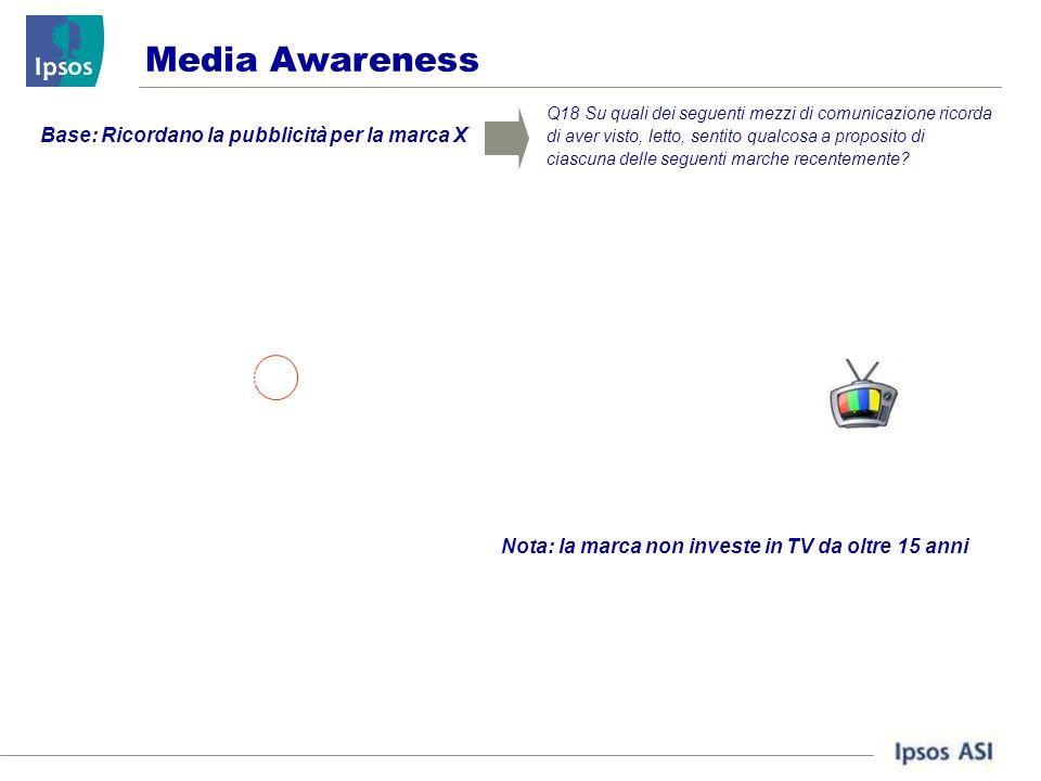 Media Awareness Q18 Su quali dei seguenti mezzi di comunicazione ricorda di aver visto, letto, sentito qualcosa a proposito di ciascuna delle seguenti marche recentemente.