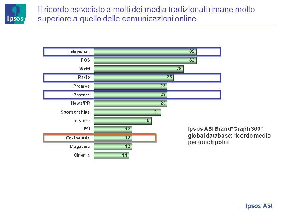 Il ricordo associato a molti dei media tradizionali rimane molto superiore a quello delle comunicazioni online.