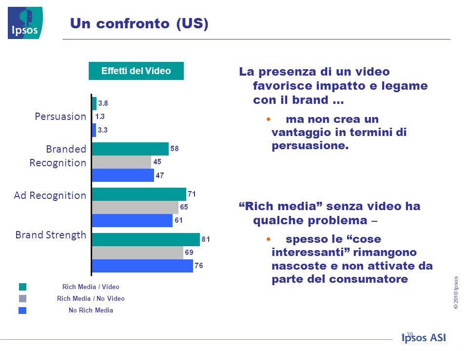 © 2010 Ipsos Un confronto (US) La presenza di un video favorisce impatto e legame con il brand … ma non crea un vantaggio in termini di persuasione.