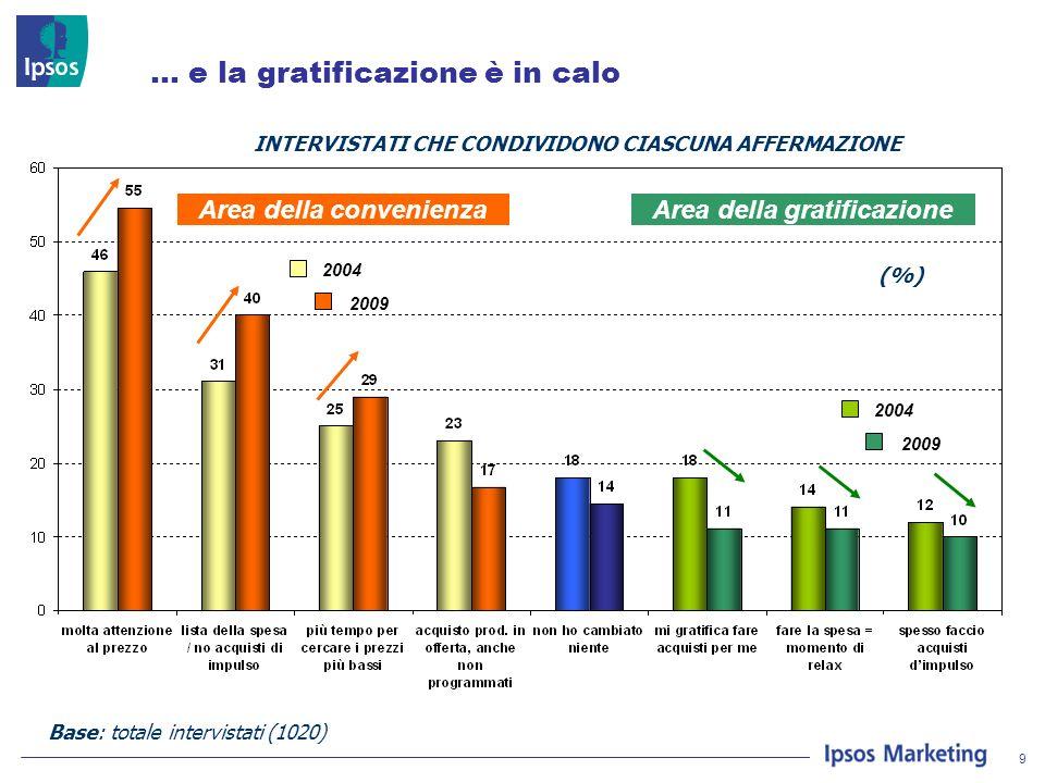 9 … e la gratificazione è in calo 2004 2009 2004 2009 Area della convenienza Area della gratificazione Base: totale intervistati (1020) INTERVISTATI CHE CONDIVIDONO CIASCUNA AFFERMAZIONE (%)
