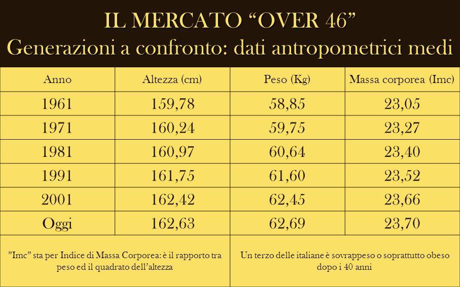 IL MERCATO OVER 46 Generazioni a confronto: dati antropometrici medi AnnoAltezza (cm)Peso (Kg)Massa corporea (Imc) 1961159,7858,8523,05 1971160,2459,7
