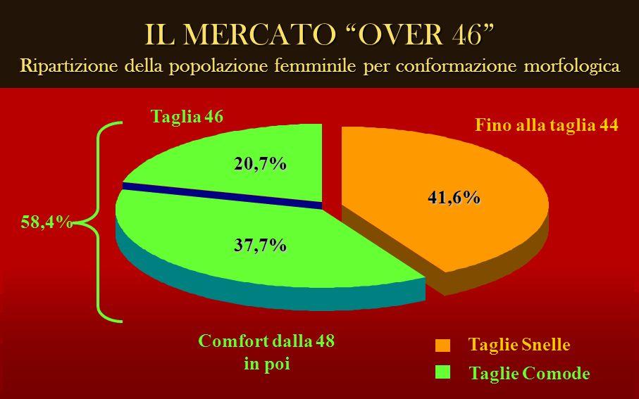 IL MERCATO OVER 46 Ripartizione della popolazione femminile per conformazione morfologica 41,6% 37,7% 20,7% Fino alla taglia 44 Comfort dalla 48 in po