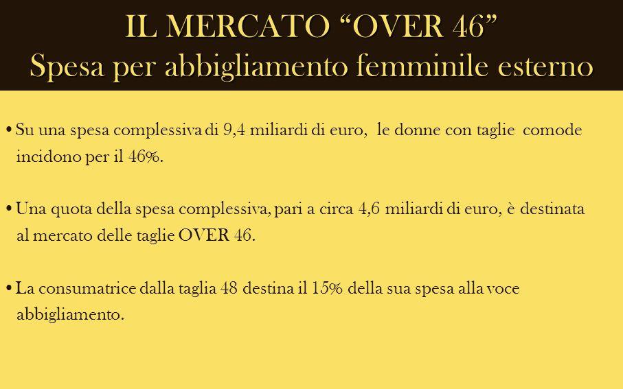IL MERCATO OVER 46 Spesa per abbigliamento femminile esterno Su una spesa complessiva di 9,4 miliardi di euro, le donne con taglie comode incidono per