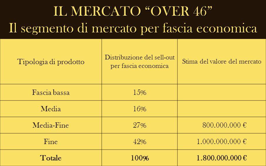 IL MERCATO OVER 46 Il segmento di mercato per fascia economica Tipologia di prodotto Distribuzione del sell-out per fascia economica Stima del valore