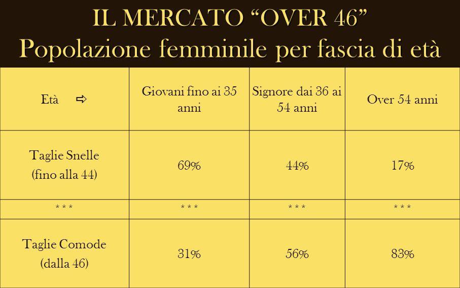 IL MERCATO OVER 46 Popolazione femminile per fascia di età Età Giovani fino ai 35 anni Signore dai 36 ai 54 anni Over 54 anni Taglie Snelle (fino alla