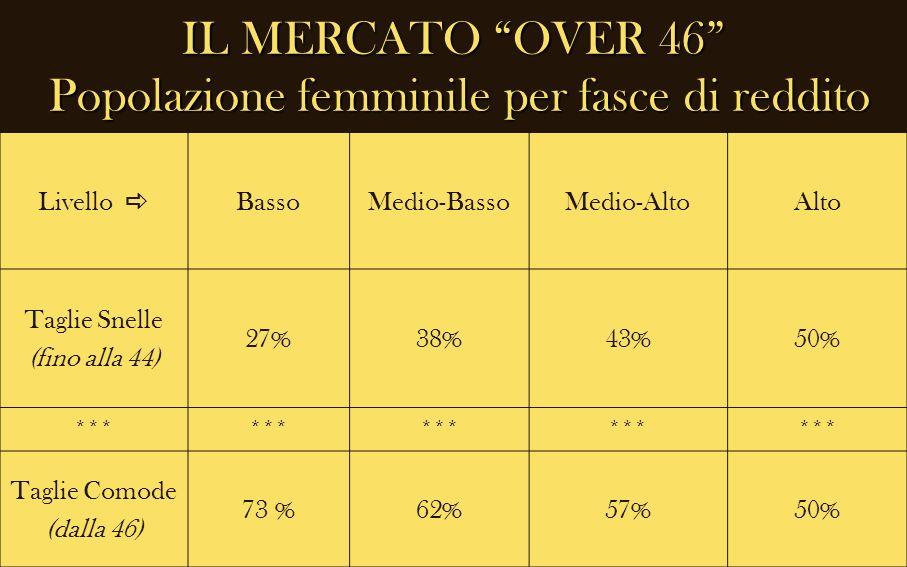 IL MERCATO OVER 46 Popolazione femminile per fasce di reddito Livello BassoMedio-BassoMedio-AltoAlto Taglie Snelle (fino alla 44) 27%38%43%50% *** Tag