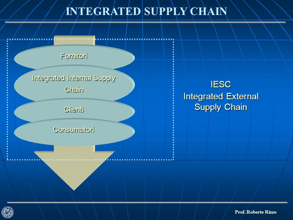 INTEGRATED SUPPLY CHAIN Prof.