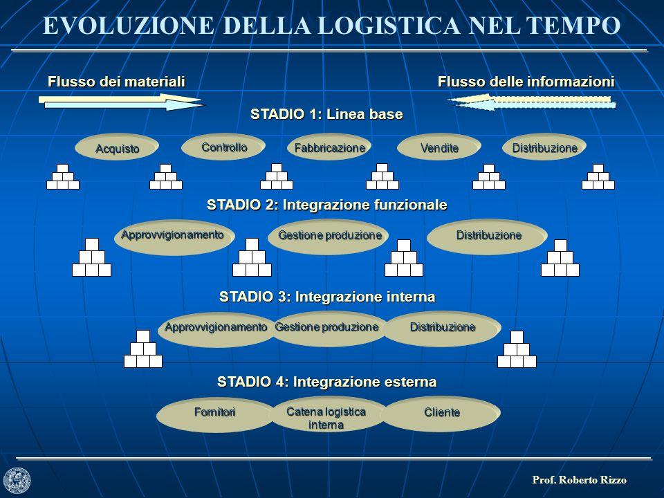 EVOLUZIONE DELLA LOGISTICA NEL TEMPO Prof. Roberto Rizzo Flusso dei materiali Acquisto Controllo Fabbricazione VenditeDistribuzione STADIO 1: Linea ba