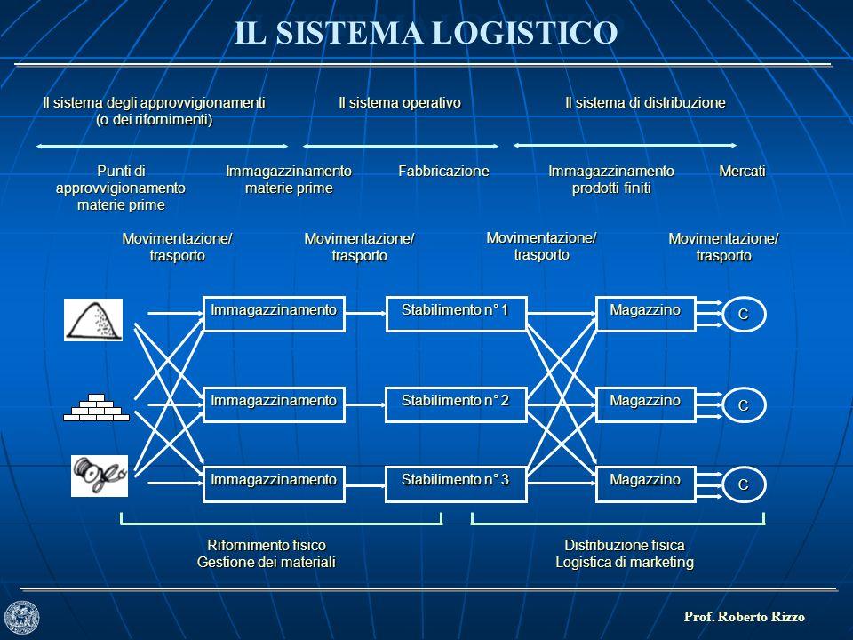 IL SISTEMA LOGISTICO Prof. Roberto Rizzo Immagazzinamento Stabilimento n° 3 MagazzinoC Immagazzinamento Stabilimento n° 1 MagazzinoC Immagazzinamento