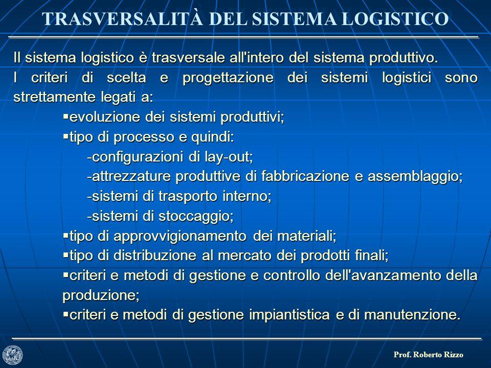 TRASVERSALITÀ DEL SISTEMA LOGISTICO Prof. Roberto Rizzo Il sistema logistico è trasversale all'intero del sistema produttivo. I criteri di scelta e pr