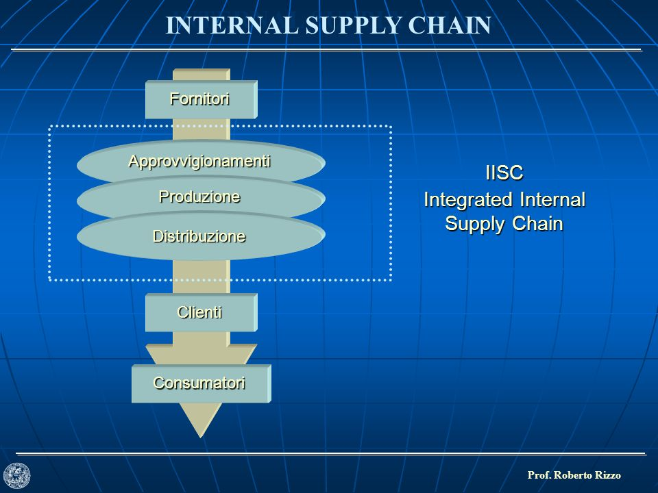 GLI ANNI 90: INTEGRATED SUPPLY CHAIN Prof.