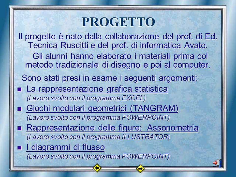 PROGETTO Il progetto è nato dalla collaborazione del prof.