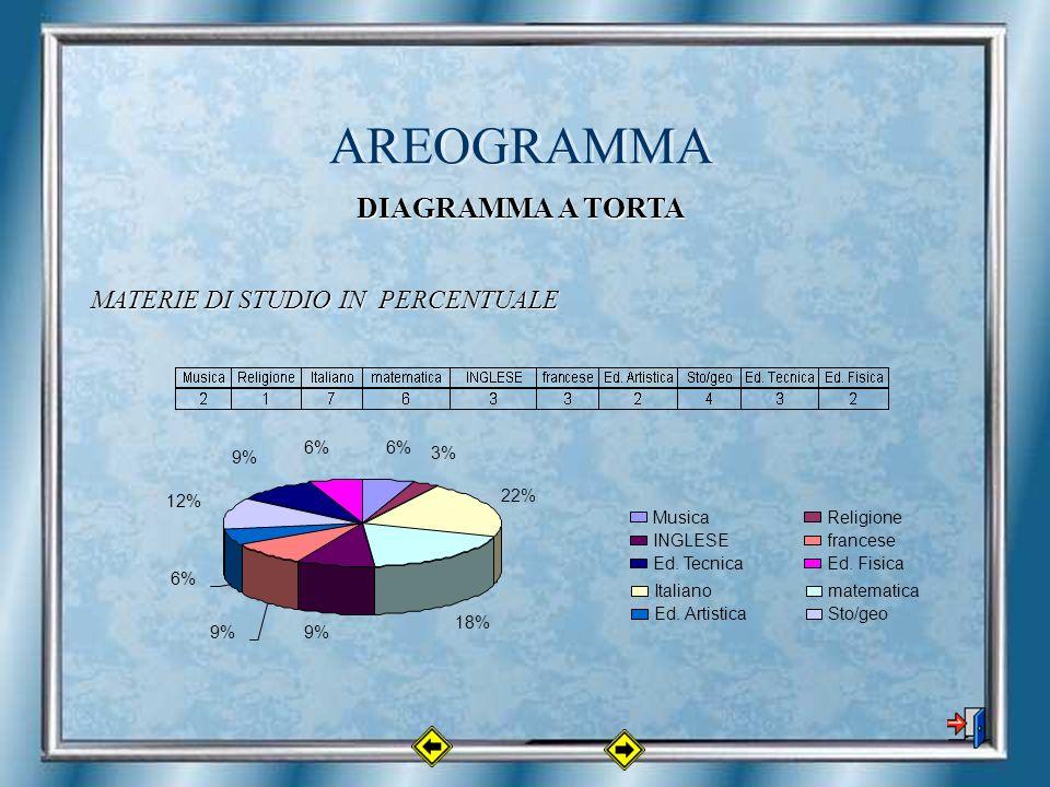 AREOGRAMMA 6% 3% 22% 18% 9% 6% 12% 9% 6% MusicaReligione Italianomatematica INGLESEfrancese Ed.
