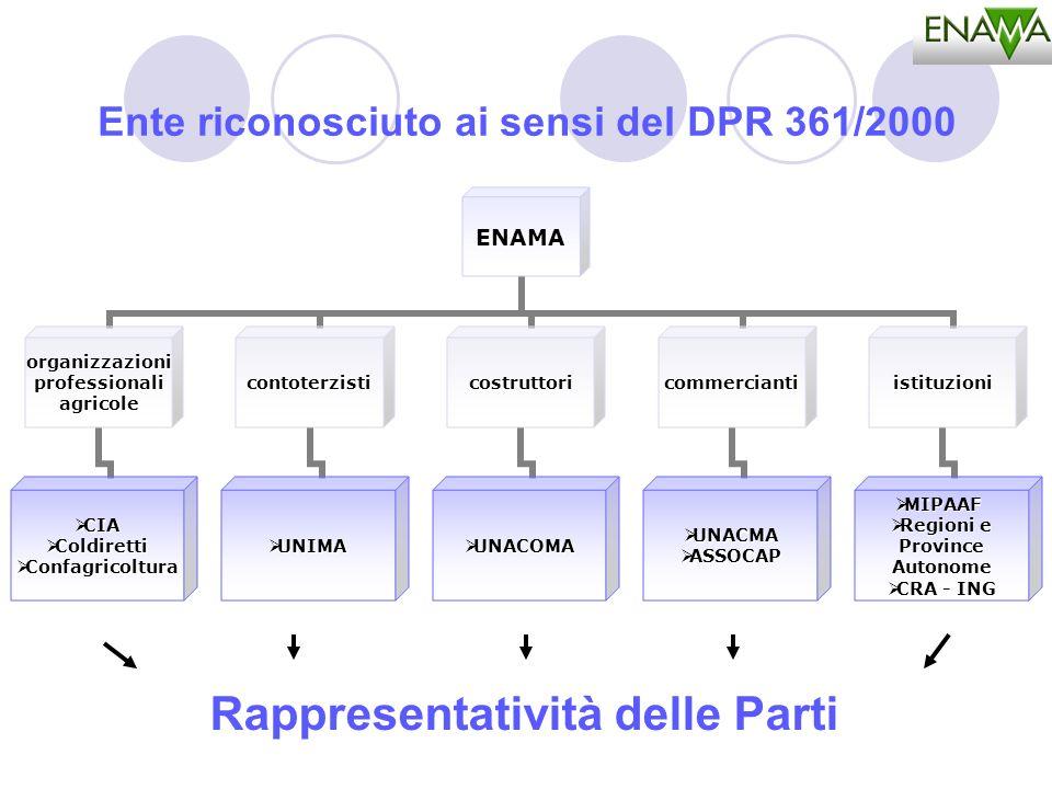 Ente riconosciuto ai sensi del DPR 361/2000ENAMA organizzazioniprofessionaliagricole CIACIA ColdirettiColdiretti ConfagricolturaConfagricoltura contot
