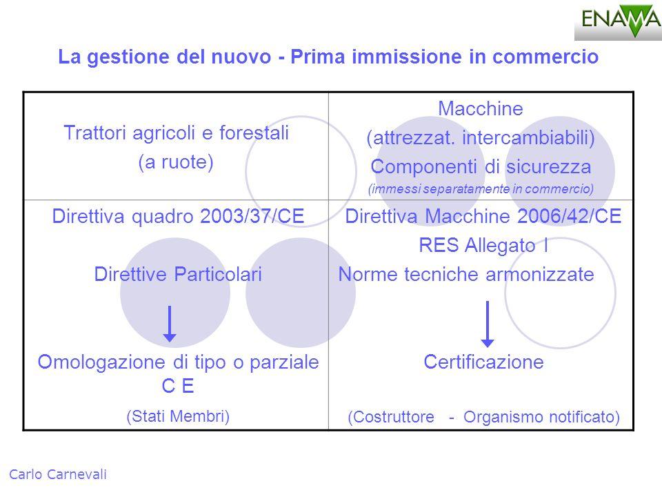 La gestione del nuovo - Prima immissione in commercio Carlo Carnevali Trattori agricoli e forestali (a ruote) Macchine (attrezzat. intercambiabili) Co