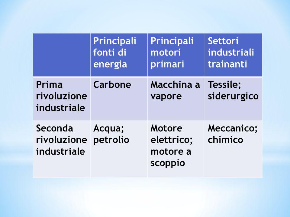 Principali fonti di energia Principali motori primari Settori industriali trainanti Prima rivoluzione industriale CarboneMacchina a vapore Tessile; si