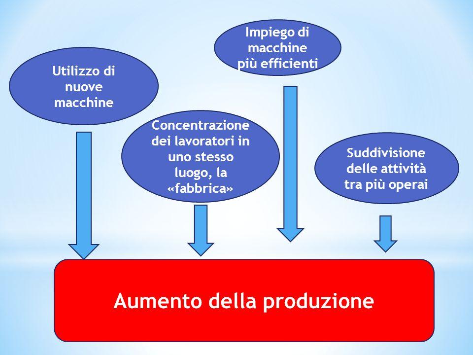 Aumento della produzione Utilizzo di nuove macchine Concentrazione dei lavoratori in uno stesso luogo, la «fabbrica» Impiego di macchine più efficient