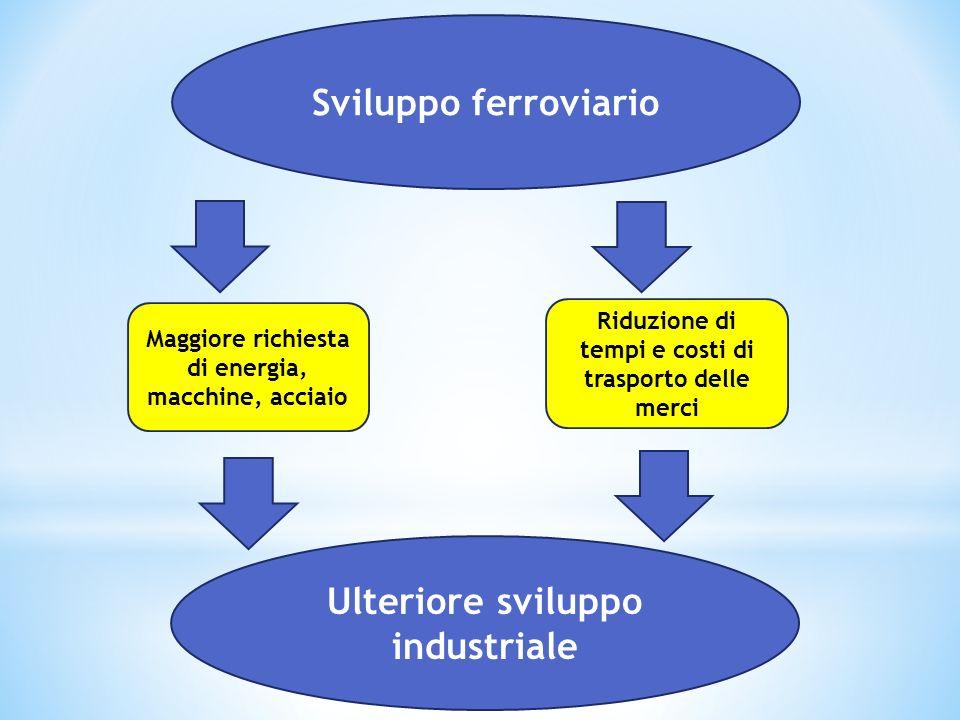 Sviluppo ferroviario Ulteriore sviluppo industriale Maggiore richiesta di energia, macchine, acciaio Riduzione di tempi e costi di trasporto delle mer
