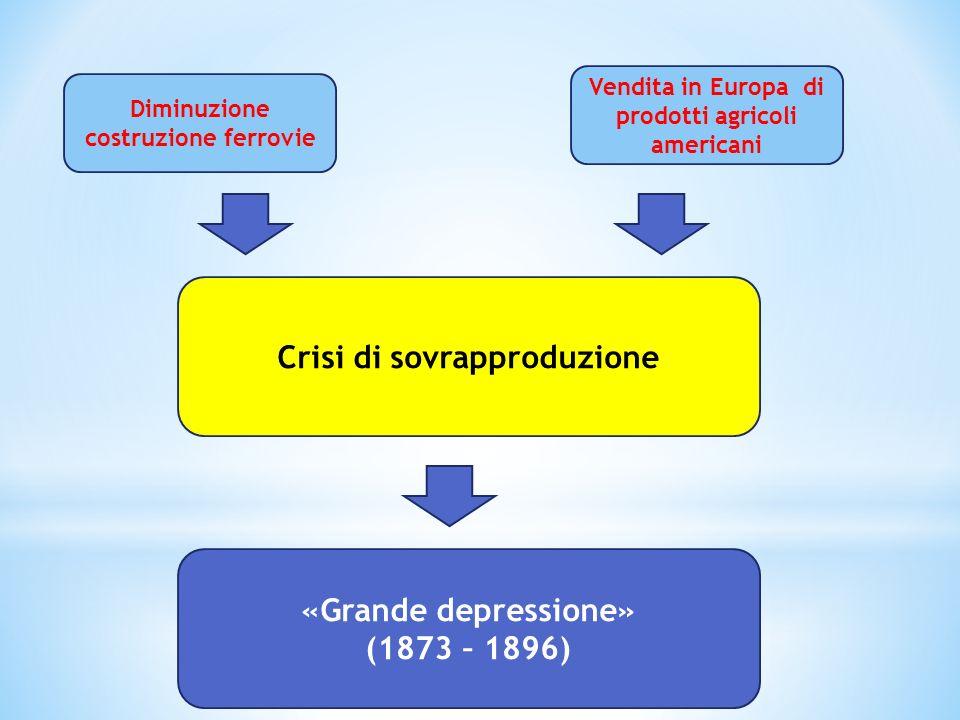 «Grande depressione» (1873 – 1896) Crisi di sovrapproduzione Vendita in Europa di prodotti agricoli americani Diminuzione costruzione ferrovie