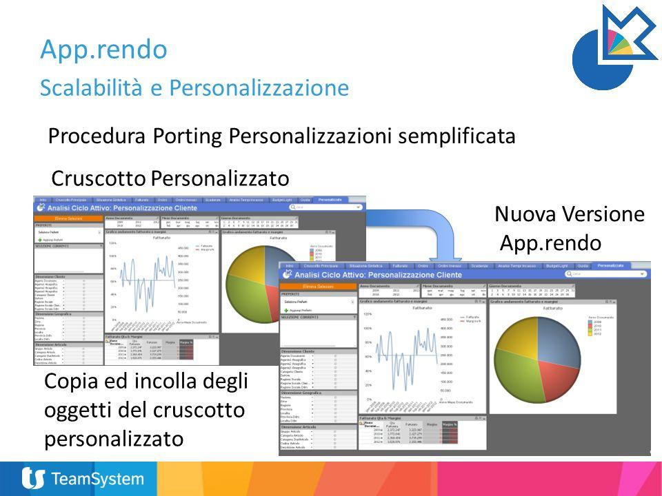 App.rendo Scalabilità e Personalizzazione Procedura Porting Personalizzazioni semplificata Cruscotto Personalizzato Nuova Versione App.rendo Copia ed