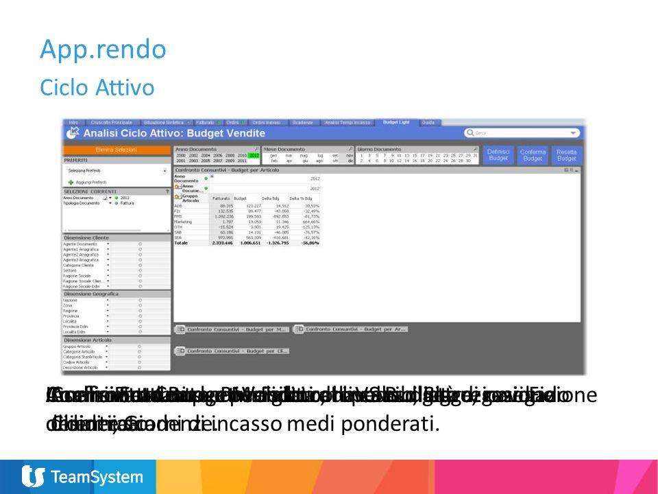 App.rendo Ciclo Attivo Confronto dati per periodoAnalisi Fatturato consolidato, da consolidare, residuo ordini e scadenze. Analisi Fatturato e Margini