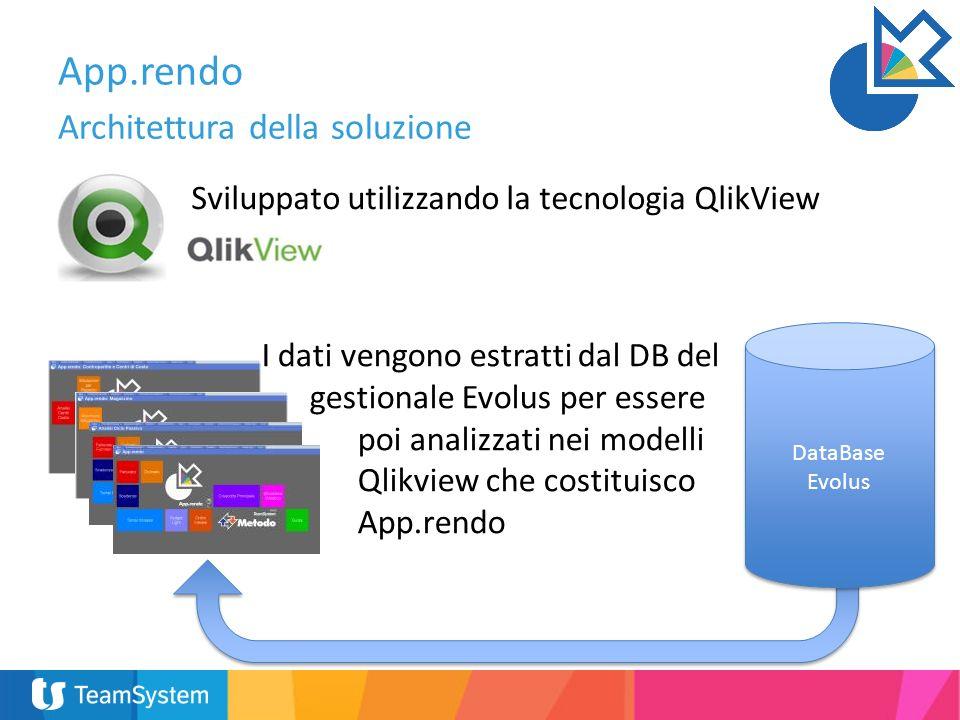 App.rendo Architettura della soluzione Sviluppato utilizzando la tecnologia QlikView DataBase Evolus I dati vengono estratti dal DB del gestionale Evolus per essere poi analizzati nei modelli Qlikview che costituisco App.rendo