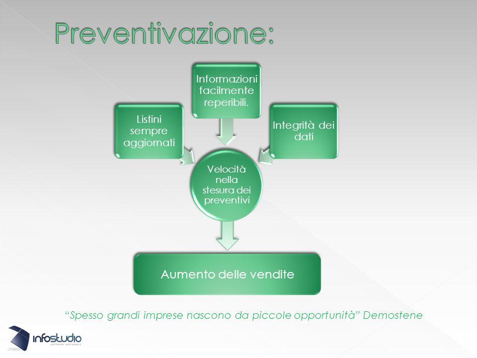 Velocità nella stesura dei preventivi Listini sempre aggiornati Informazioni facilmente reperibili.