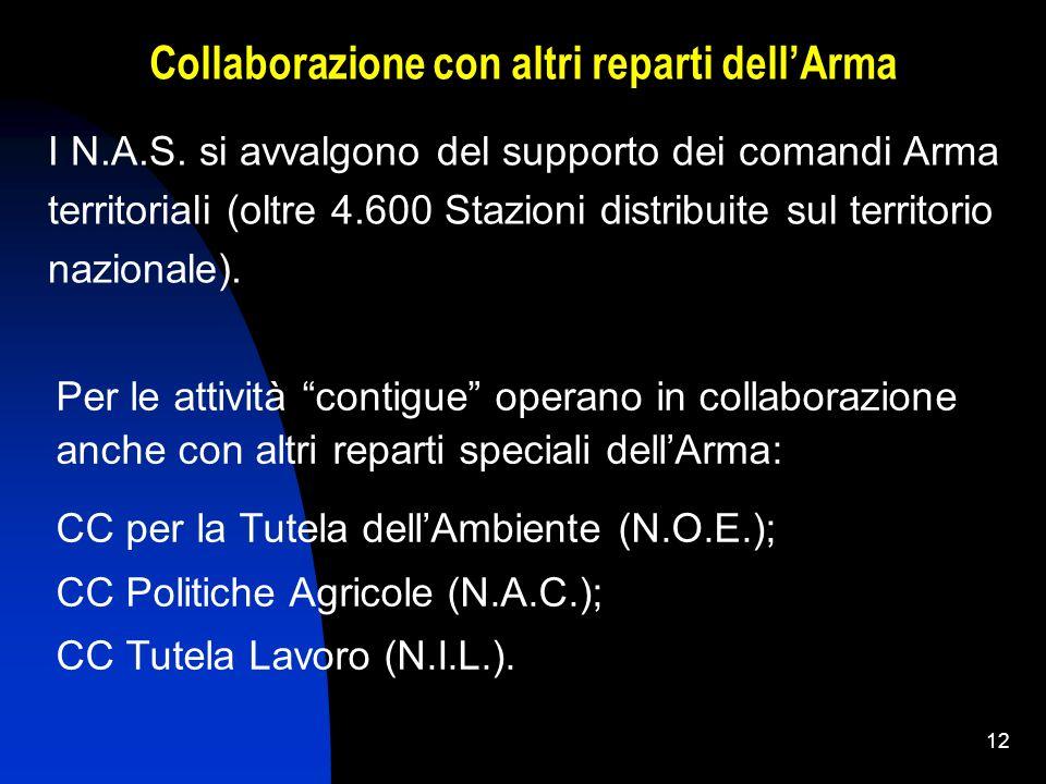 11 L'attività svolta dai N.A.S. si sviluppa attraverso le seguenti modalità operative principali: un'azione investigativa, che consiste in indagini vo
